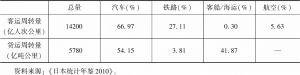表3 2000年日本不同交通方式客运、货运周转量情况