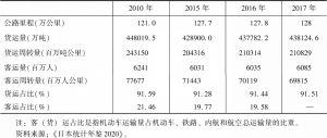 表5 日本公路里程、客货运量、客货周转量及占比情况