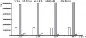 图1 日本机动车保有量
