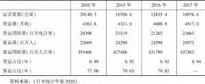 表6 日本铁路运营里程、客货运量、客货周转量及占比情况