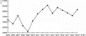 图1 2005~2019年英国交通伤亡人数