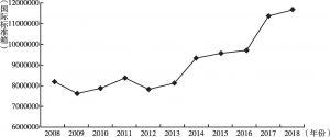 图5 2008~2018年英国集装箱港口吞吐量