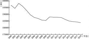 图4 美国铁路运营里程变化情况