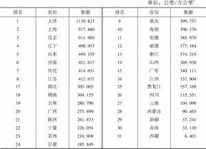 表8 铁路运营密度指标数据及排名