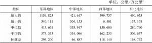 表9 铁路运营密度指标区域比较
