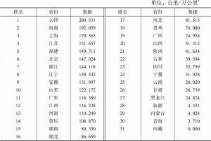 表10 高铁运营密度指标数据及排名