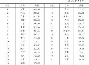 表30 铁路客运周转量指标数据及排名