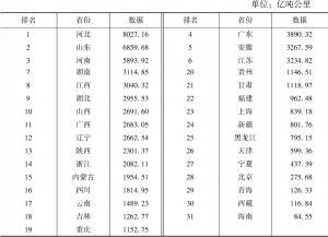 表36 公路货运周转量指标数据及排名