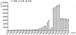 图9 1978~2018年北京市对外运输客运量