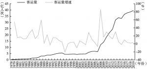 图7 北京轨道交通客运量及增速(1978~2019年)