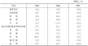 表1 主要经济体及新兴市场国家GDP增长率比较