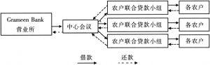 图3 GB贷款模式简单示意图