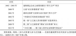 表6-1 中国参与式影像发展历程中的重要项目