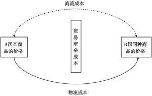 图1 国际物流发生机理模型