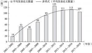 """图2 2001年至今""""案例指导审判""""平均发文数量"""