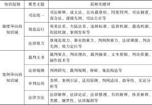 表2 主要知识组别及聚类情况一览表
