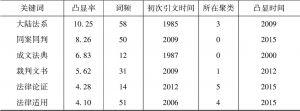 表3 凸显率高的关键词(突显率≥4)-续表