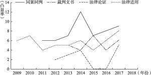 图7 渐增型前沿问题曲线图
