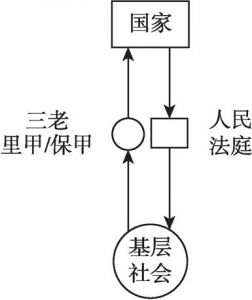 图1 人民法庭对地方绅权的转化和替代