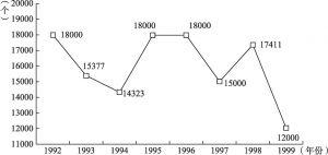 图2 1992~1999年全国人民法庭数量