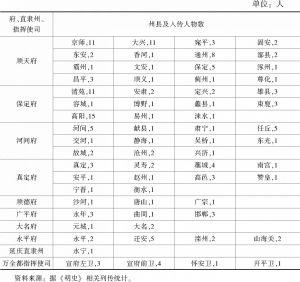 表2 明代北直隶府县入传人物分布