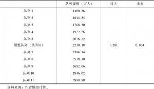 表6-8 出生队列相对规模计算示例