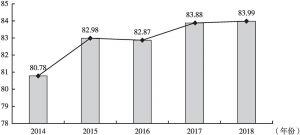 图5 2014~2018年杭州市民公共卫生综合评价指数变化趋势