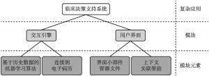 图1 AI赋能应用结构