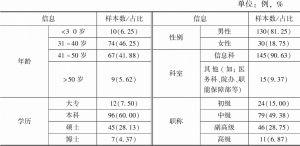 表1 参与调研的受访人员基本情况
