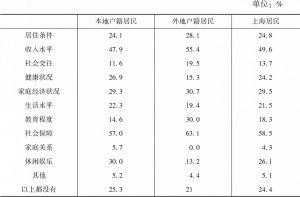 表12 居民生活不满意情况及户籍差异