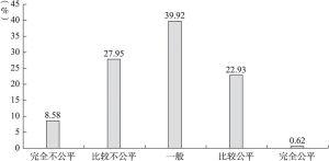 图1 北上广居民对社会公平状况的评价