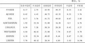 表4 上海居民对社会组织/媒体的信任度