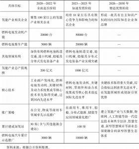 """表2 山东省氢能产业发展规划""""三步走""""方略"""