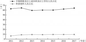 图55 2011~2017年全国青少年科技馆站科普专职人员构成