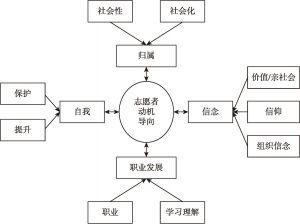 图3-2 志愿者动机的ABCE模型