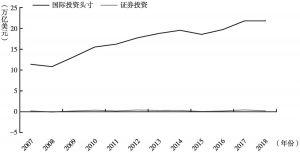 图11 国际资本流向新兴和发展中经济体规模(2007~2018年)