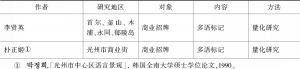 表1 韩国语言景观研究中的多语研究