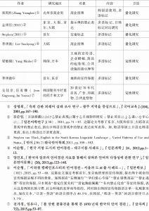 表1 韩国语言景观研究中的多语研究-续表1
