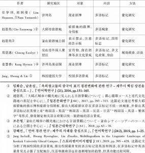 表1 韩国语言景观研究中的多语研究-续表2