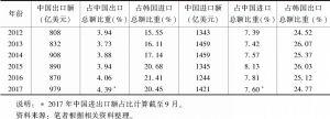表1 2012~2017年中韩双边进出口情况