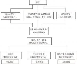 图1 韩国网络安全管理体制