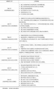 表1 韩国主要网络空间安全战略性文件内容对比