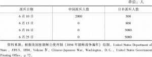 表1 朝鲜内乱以来中日派兵人数对比情况