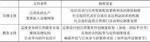 表2-1 社会组织的功能、条件与制度要素