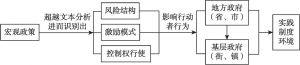 图3-1 研究策略与框架