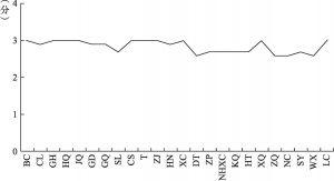 """图3-3 P区2014年度""""社会组织发展""""考核数据——镇得分(满分为3分)"""