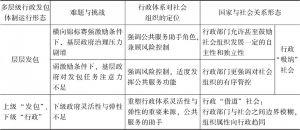 表4-1 多层级行政发包体制和国家与社会关系形态