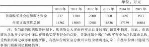 表4-2 T街道历年购买社会组织服务资金量