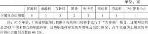 表4-3 各部门发展外围社会组织的情况