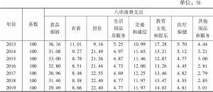 表2 2013~2019年江都区居民消费结构变化情况